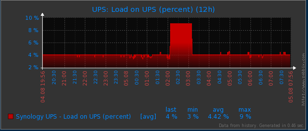 UPS Load